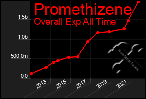 Total Graph of Promethizene
