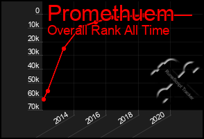 Total Graph of Promethuem