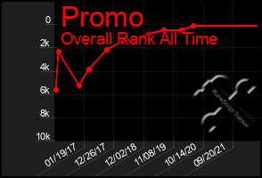 Total Graph of Promo