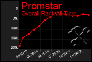 Total Graph of Promstar