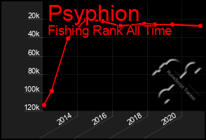 Total Graph of Psyphion
