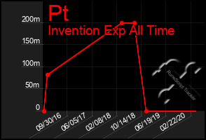 Total Graph of Pt