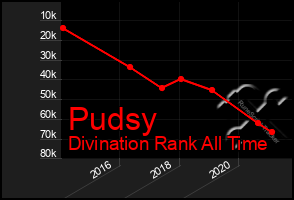 Total Graph of Pudsy