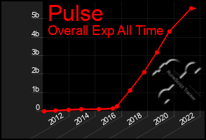 Total Graph of Pulse