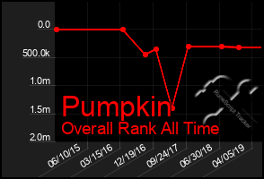 Total Graph of Pumpkin
