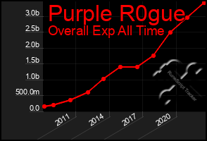 Total Graph of Purple R0gue