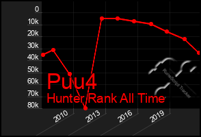 Total Graph of Puu4