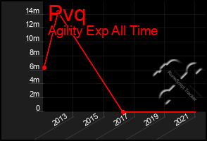 Total Graph of Pvq