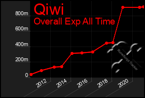 Total Graph of Qiwi