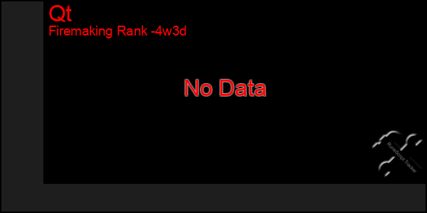 Last 31 Days Graph of Qt
