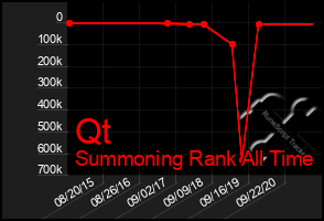 Total Graph of Qt