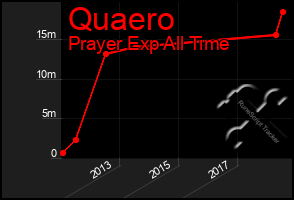Total Graph of Quaero