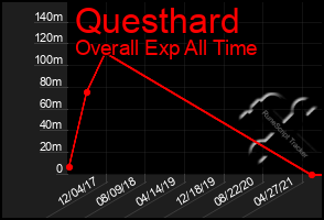 Total Graph of Questhard