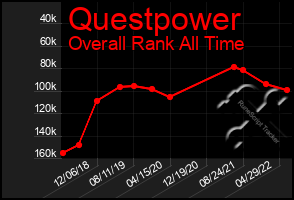 Total Graph of Questpower