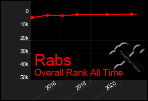 Total Graph of Rabs