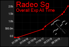 Total Graph of Radeo Sg