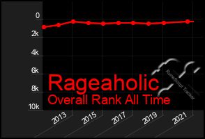 Total Graph of Rageaholic