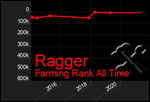 Total Graph of Ragger