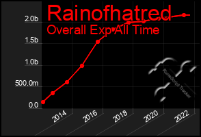 Total Graph of Rainofhatred