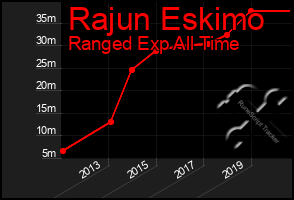 Total Graph of Rajun Eskimo