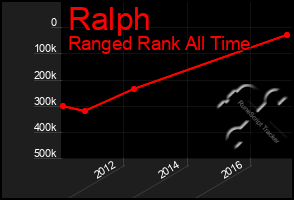 Total Graph of Ralph