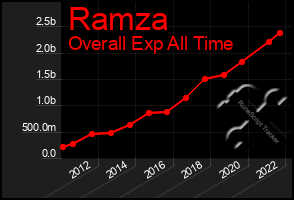 Total Graph of Ramza