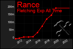 Total Graph of Rance