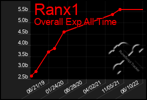 Total Graph of Ranx1