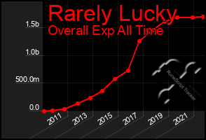 Total Graph of Rarely Lucky
