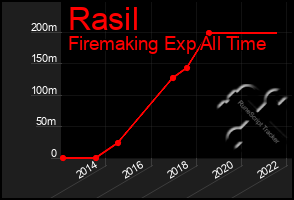 Total Graph of Rasil
