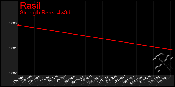 Last 31 Days Graph of Rasil
