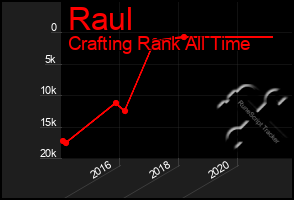 Total Graph of Raul