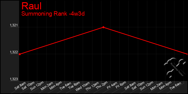 Last 31 Days Graph of Raul