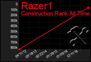 Total Graph of Razer1