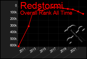 Total Graph of Redstormi