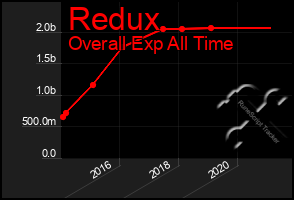 Total Graph of Redux