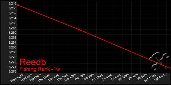 Last 7 Days Graph of Reedb