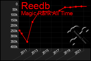Total Graph of Reedb