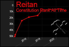 Total Graph of Reitan