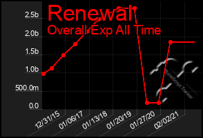 Total Graph of Renewal