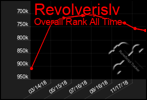 Total Graph of Revolverislv