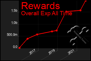 Total Graph of Rewards