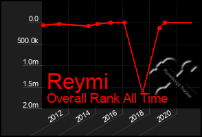 Total Graph of Reymi