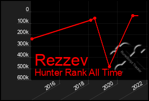 Total Graph of Rezzev