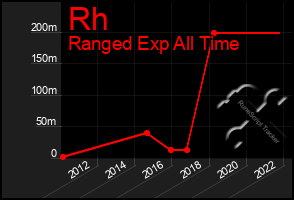 Total Graph of Rh