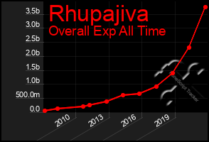 Total Graph of Rhupajiva