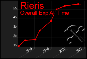 Total Graph of Rieris