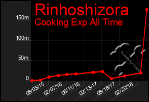 Total Graph of Rinhoshizora