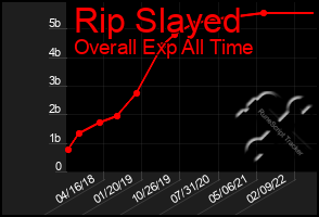 Total Graph of Rip Slayed