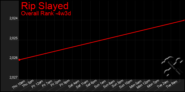 Last 31 Days Graph of Rip Slayed